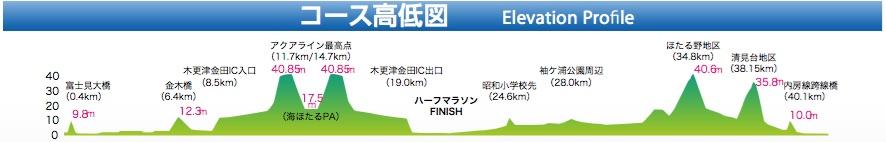 アクアラインマラソンの高低差