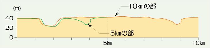 富里スイカロードレースの高低差