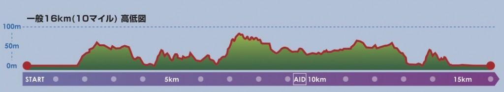 おんじゅくオーシャントレイル10マイルレースの高低差