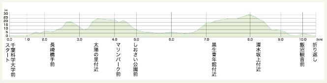 銚子半島ハーフマラソン さんまマラソンの高低差