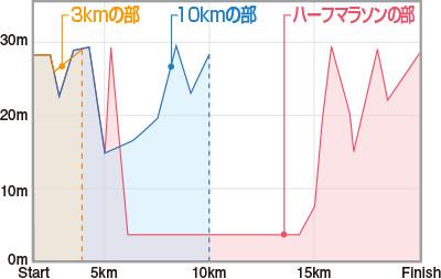 成田ポップラン高低差