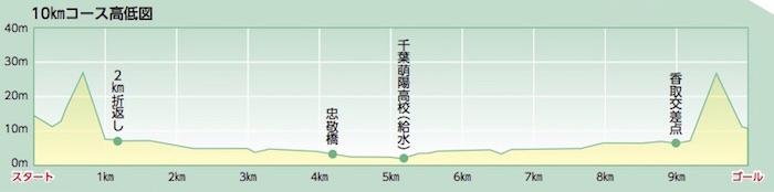 香取小江戸マラソン大会の高低差
