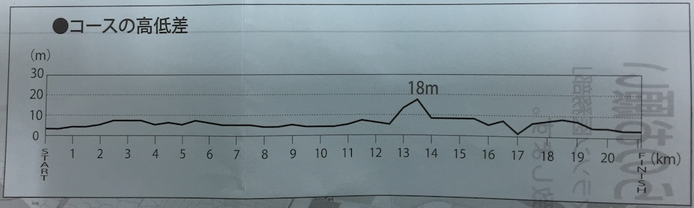 2016年手賀沼エコマラソンの高低差
