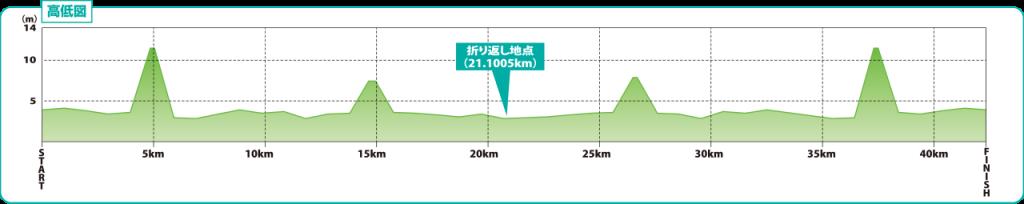 板橋シティマラソンのコースの高低差