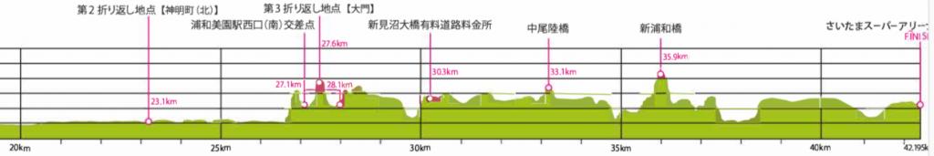 さいたま国際マラソン2017高低差