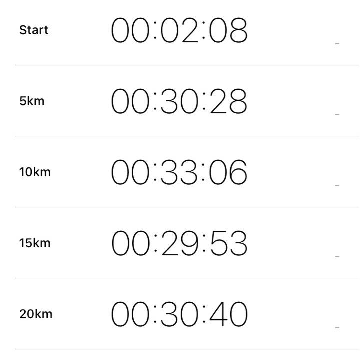 新潟シティマラソン2018のラップタイム